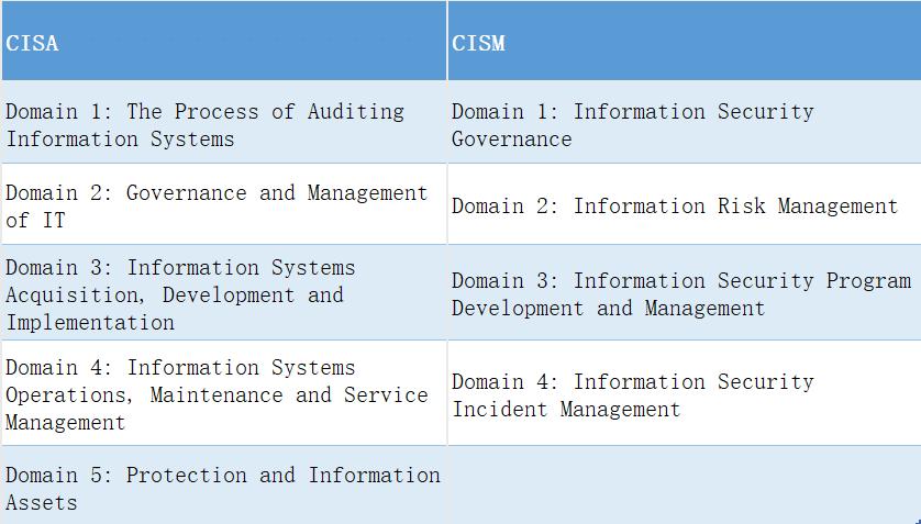 cisa-cism domain comparison