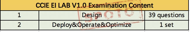 CCIE Examination Content