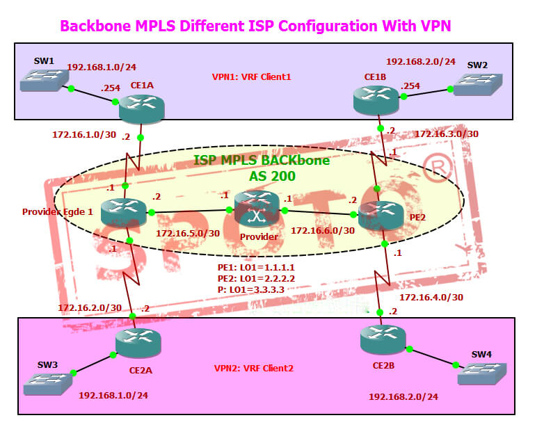 MPLS Configuration Gns3 LAB   MPLS Cloud Providers with VPN, BGP