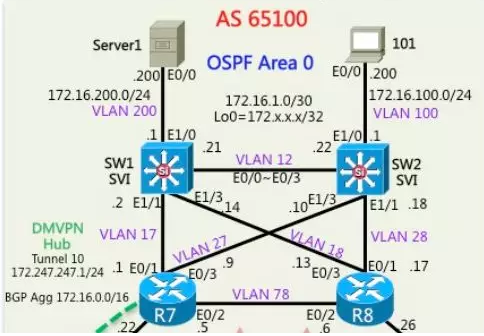 CCNP Advanced Switching VLAN, Trunk Configuration Experiment