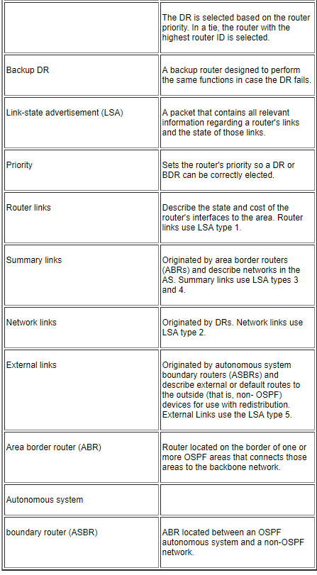 CCNP Certification: What is OSPF and How to Configure OSPF