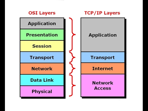 How to vividly explain the OSI seven-layer model and two host transmission processes?