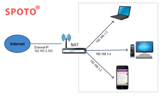 A Major Point of CCIE Lab Exam: NAT - Network Address Translation