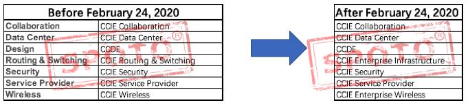 Cisco Next Level Certifications – SPOTO Reading