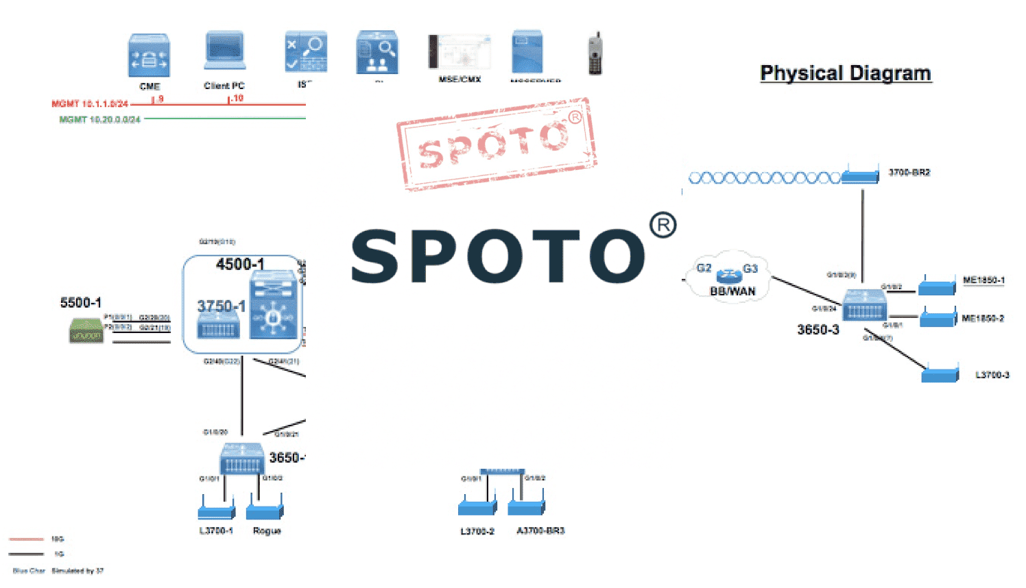 ccie wireless home lab equipment - SPOTO CCIE CLUB