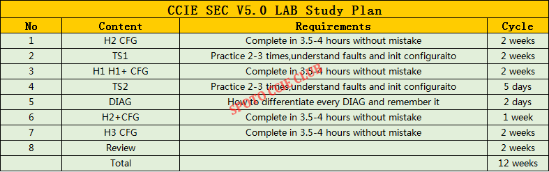 CCIE R&S LAB Dumps
