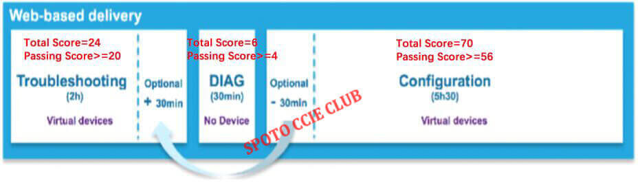 Ccie Routing And Switching Course Fees - SPOTO CCIE CLUB