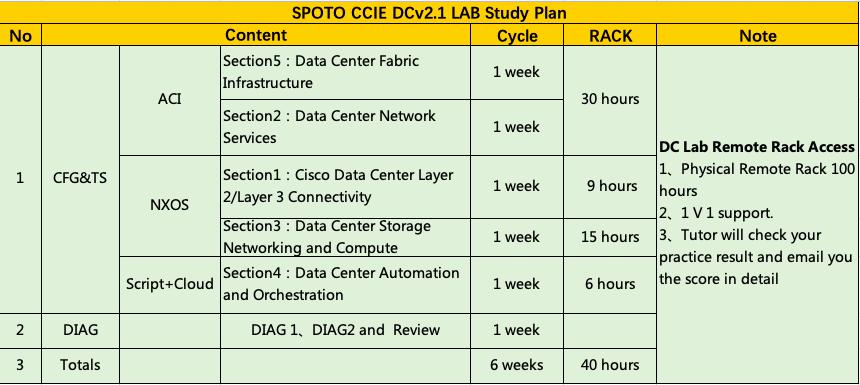 CCIE Data Center LAB Dumps
